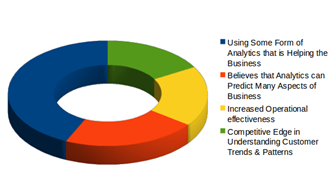 analytics in business, analytics and prediction, analytics and operational effectiveness, competitive edge and analytics