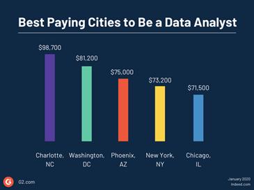 data analyst salary, salary of data analyst