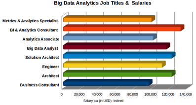 big data analyst salary, future of data analytics