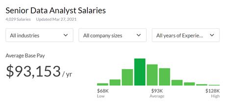 data analyst salary, data analyst salaries, future of data analytics