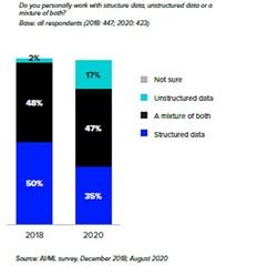 structured data, unstructured data